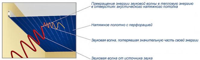http://www.natyzhnoy.ru/image/potolok_akustika/perfo_shema.jpg